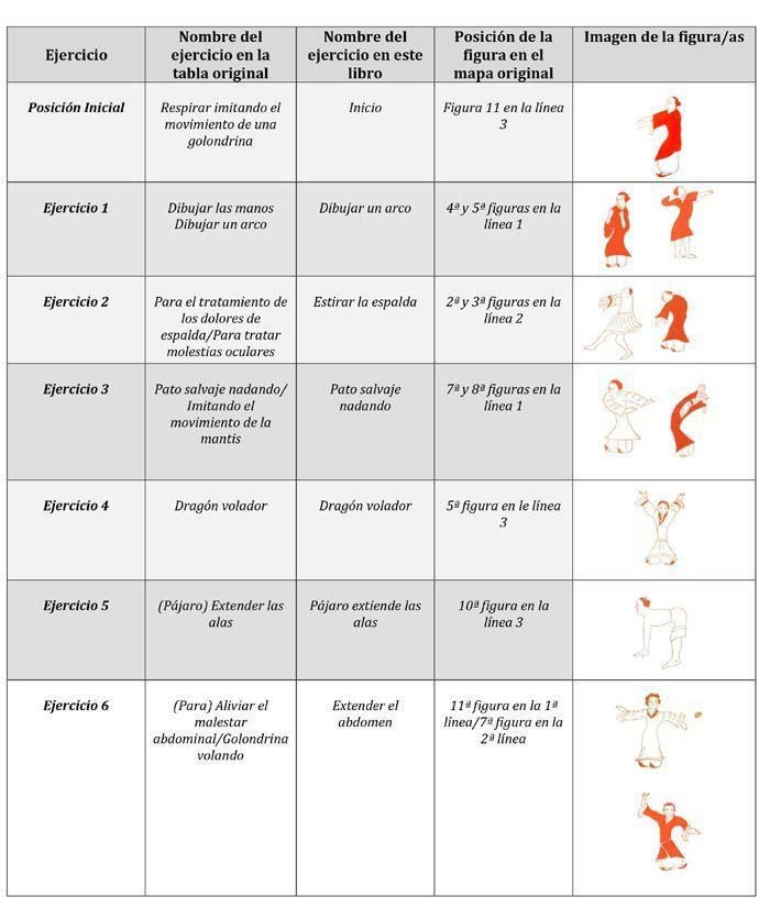 Los ejercicios Qigong de Mawangdui parte 1