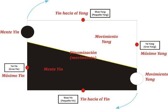 Las Cuatro Fases del Entrenamiento Chi Kung.